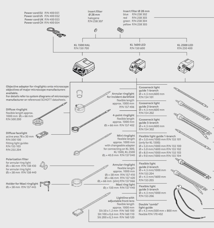 Schott microscope light source & light guides